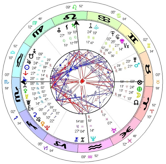 lunar eclipse  astrology